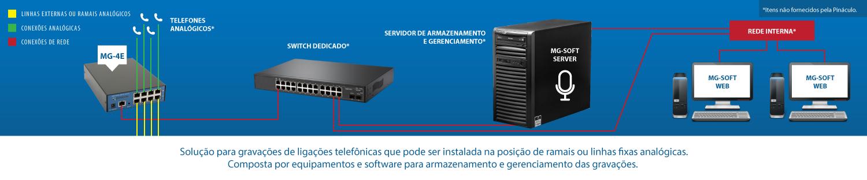 Imagem ilustrativa GRAVAÇÕES TELEFÔNICAS